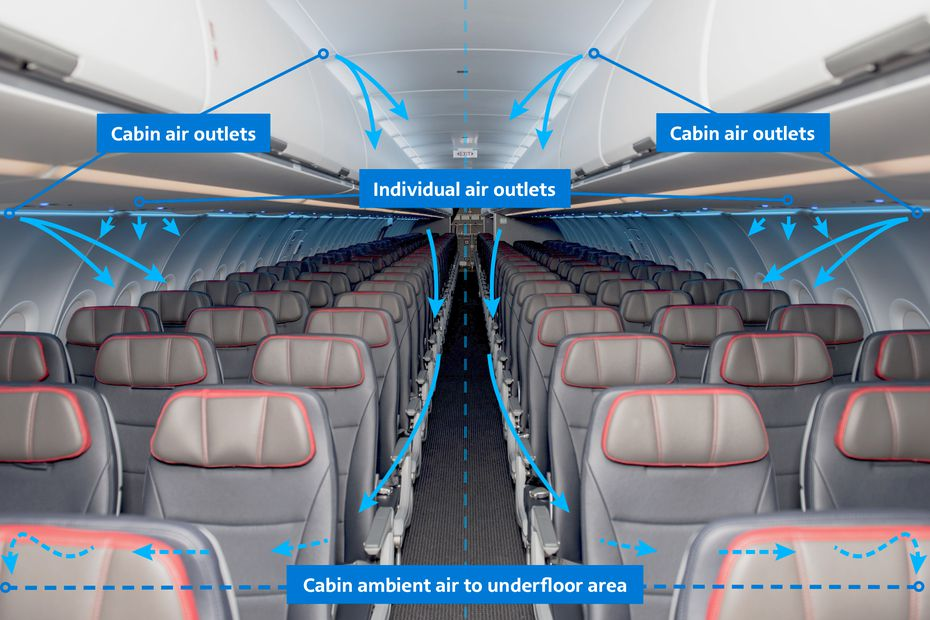 This diagram shows how HEPA filters purify cabin air every 2 to 4 minutes on an Airbus A321.