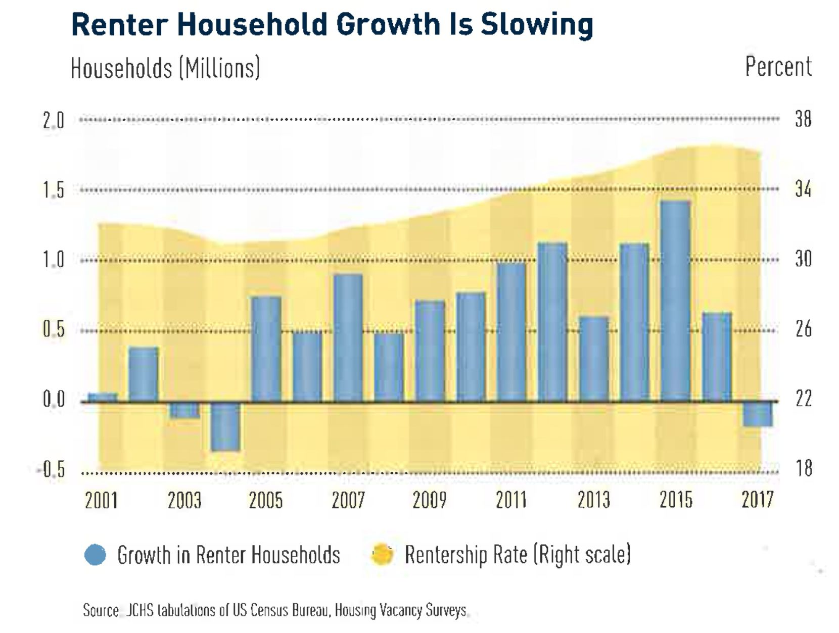 The number of new renter households in the U.S. fell last year for the first time in more than a decade.