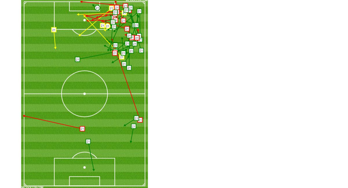 Michael Barrios passing chart against Portland Timbers. (10-31-18)