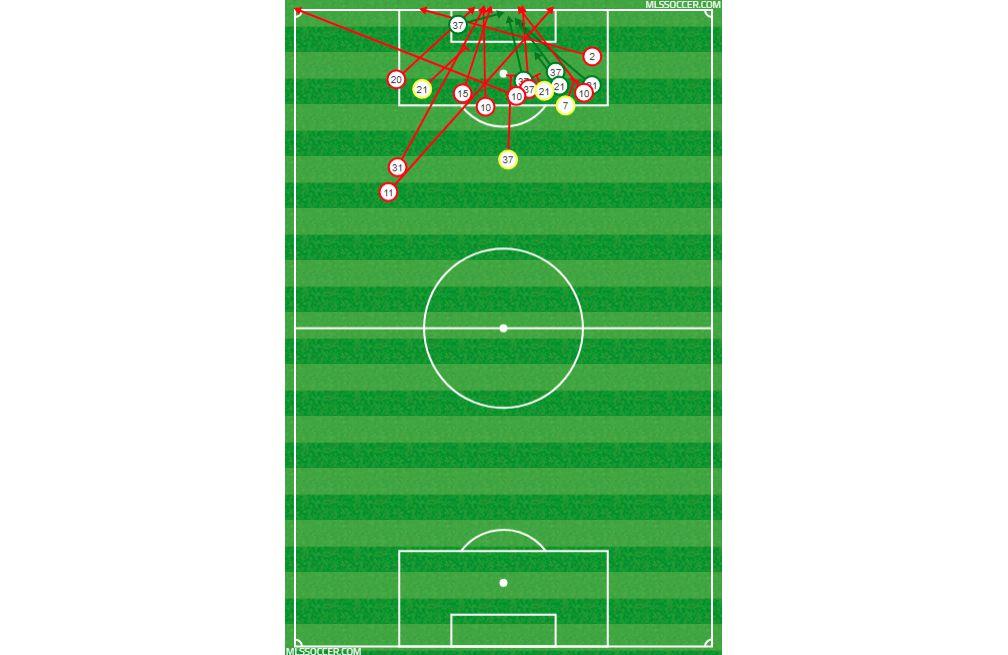 FC Dallas' shot chart against Real Salt Lake. (3-3-18)