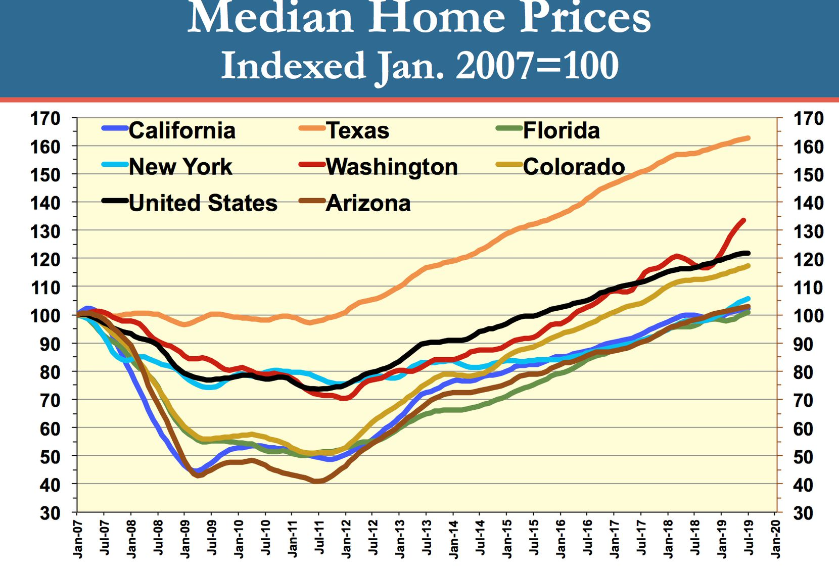 Texas home price growth has outpaced other states.