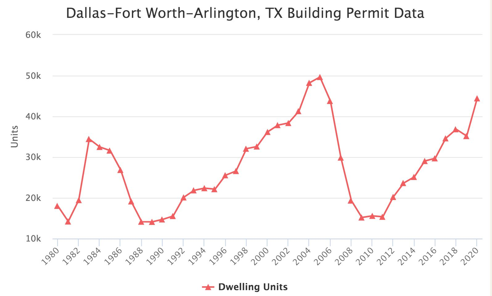 D-FW home construction has steadily increases in the last decade.