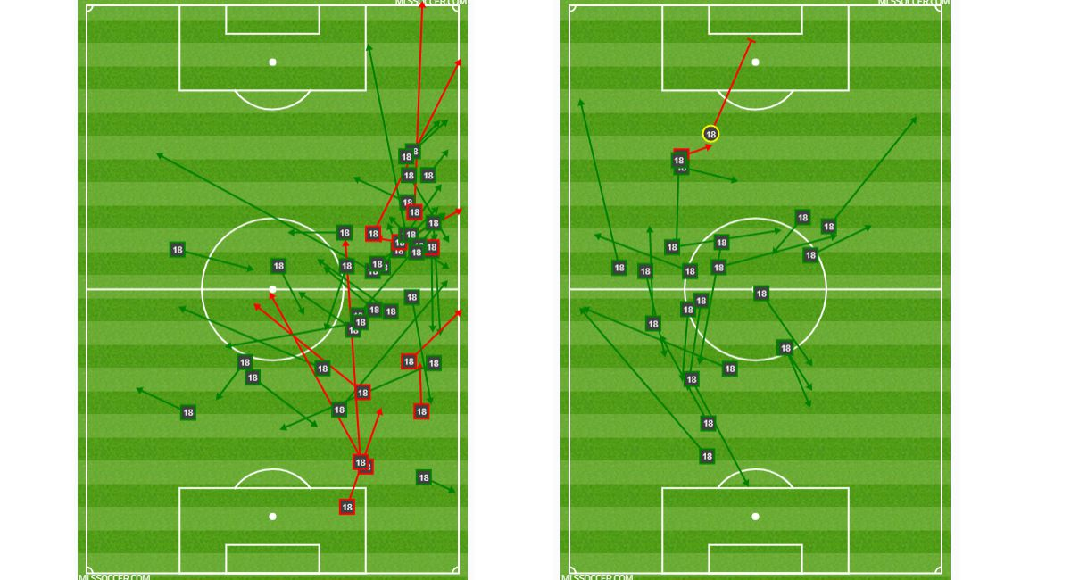 Brandon Servania passing chart before (left) and after (right) Bryan Acosta subbed on against Portland Timbers (9-30-19)