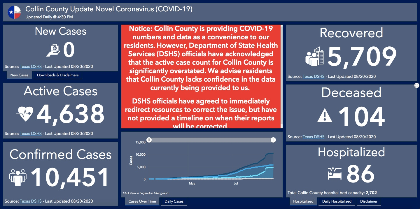 The disclaimer is published on Collin County's COVID-19 dashboard.
