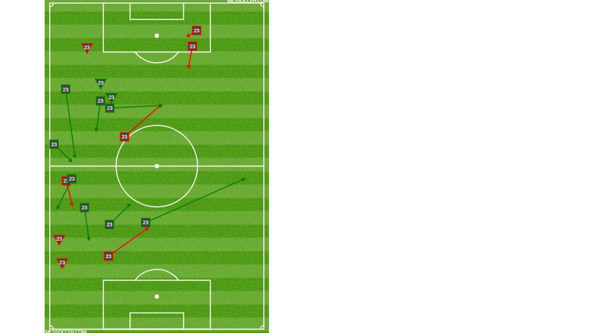 Thomas Roberts passing and dribbling chart against Philadelphia Union. (4-6-19)