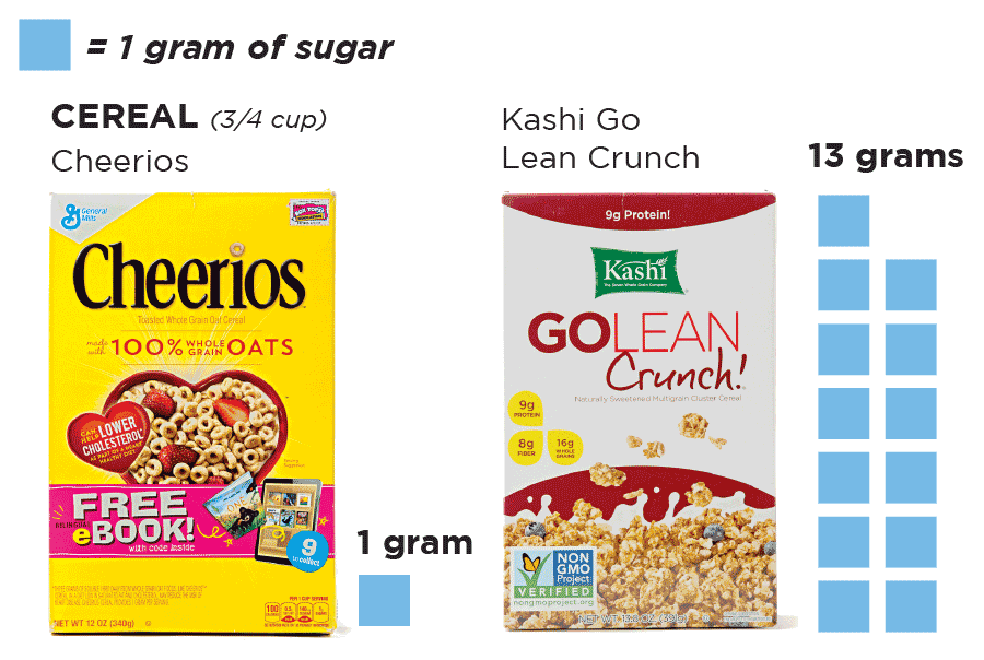 You have choices on how much sugar you eat. Check labels and compare.