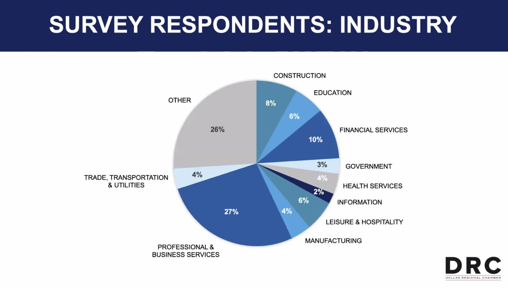Dallas Regional Chamber 2021 Future of Work survey results
