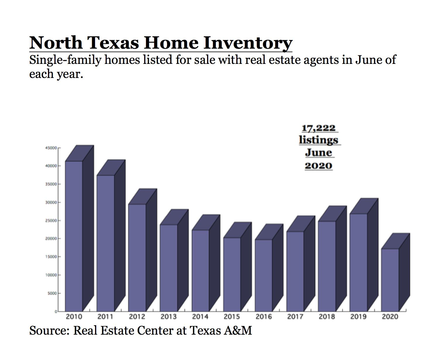 North Texas home listings are at the lowest point in more than a decade for June.