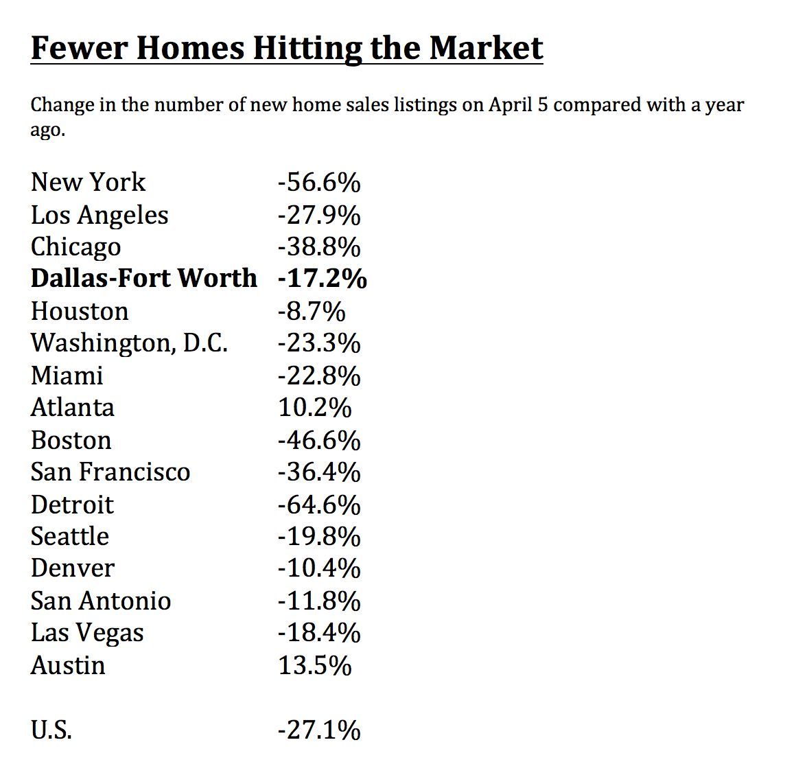 Fewer homes are coming up for sale.
