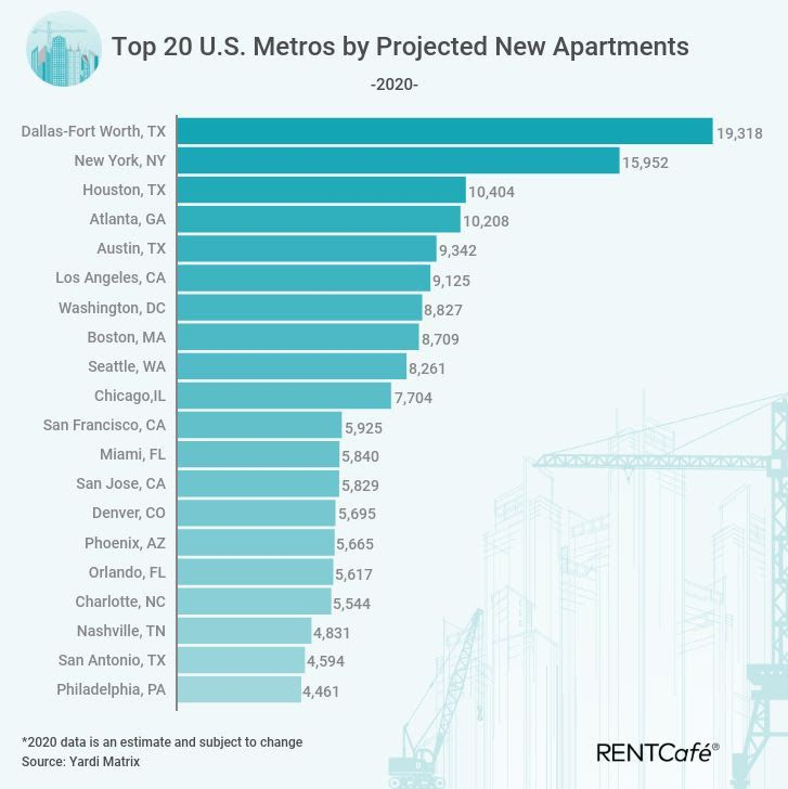 D-FW is expected to lead the country in apartment building this year.