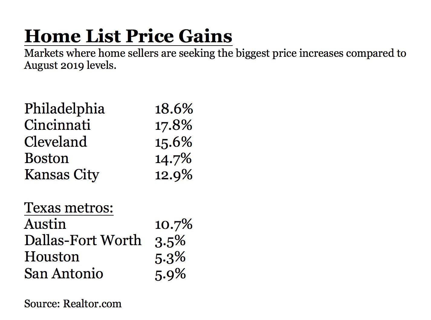 Dallas-Fort Worth had the smallest year-over-year home asking price increases among major Texas markets.
