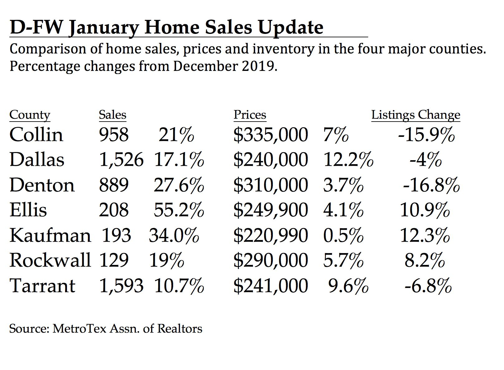 Dallas County had the greatest home price gain in January.