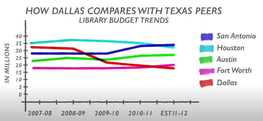 A chart made by journalist and author Karen Blumenthal to build the case that Dallas libraries are underfunded