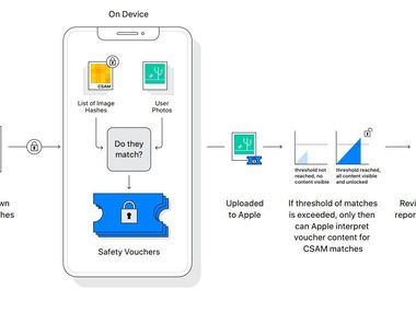 This chart shows the steps Apple will take to detect explicit photos on its devices.