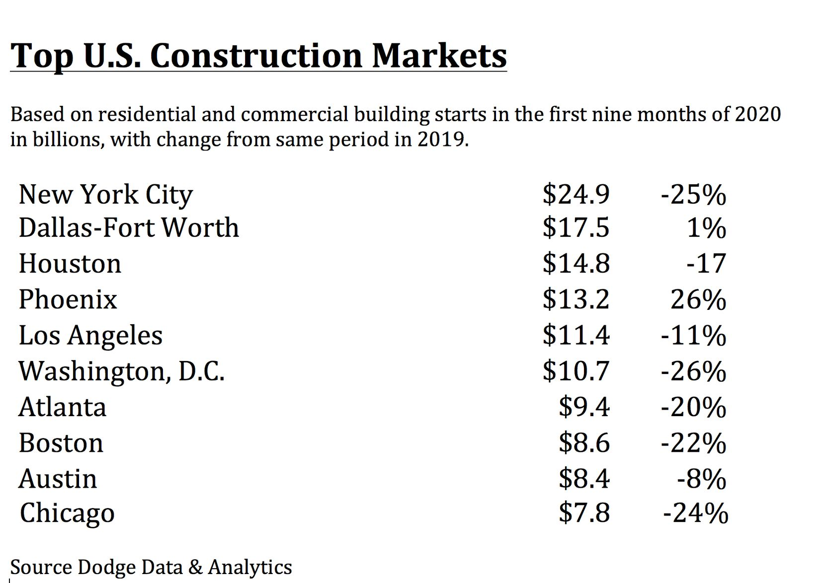 Only New York City has had more building starts this year.