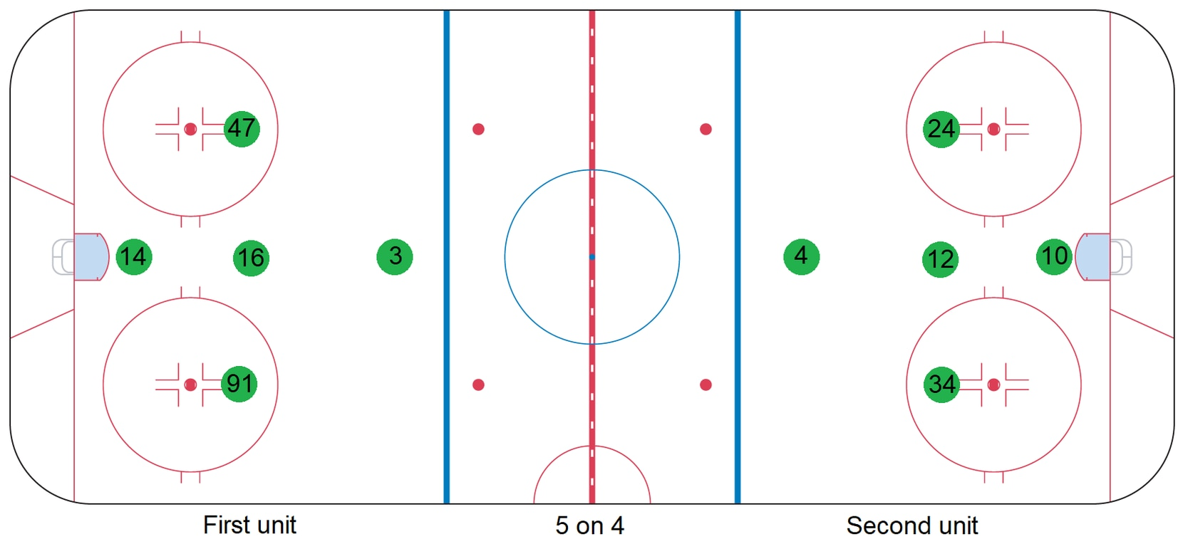The Stars' 5 on 4 power play formations shown during training camp in July 2020.