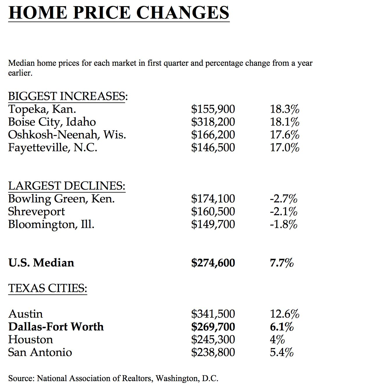 Nationwide home prices were 7.7% higher in the first quarter.