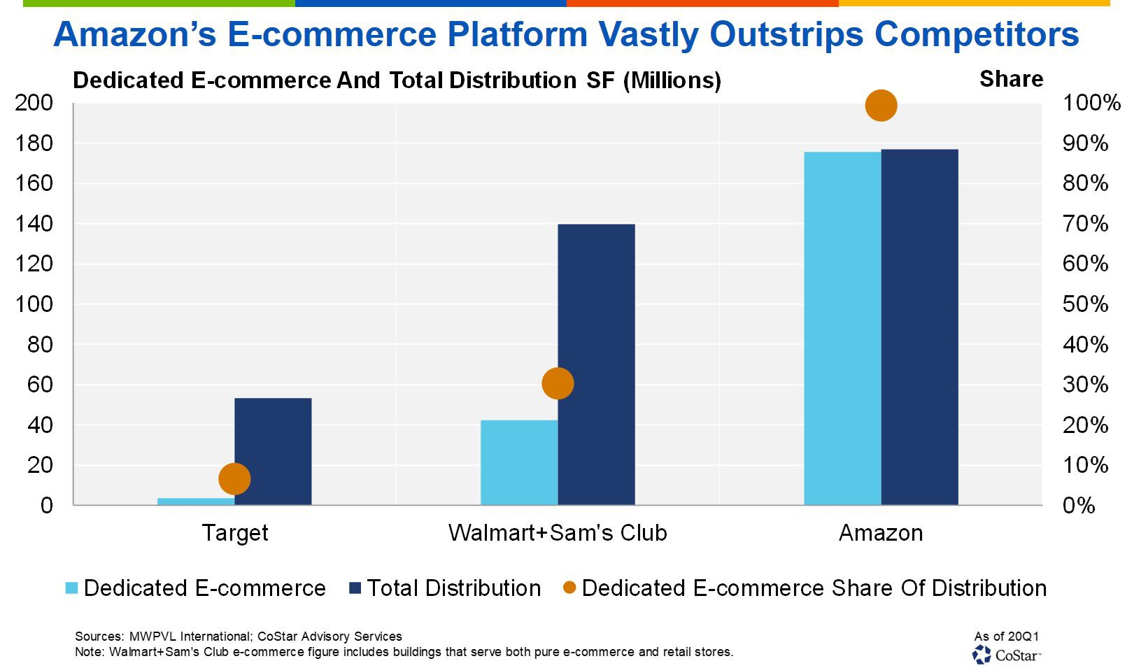Amazon has more U.S. distribution space than any other retailer.