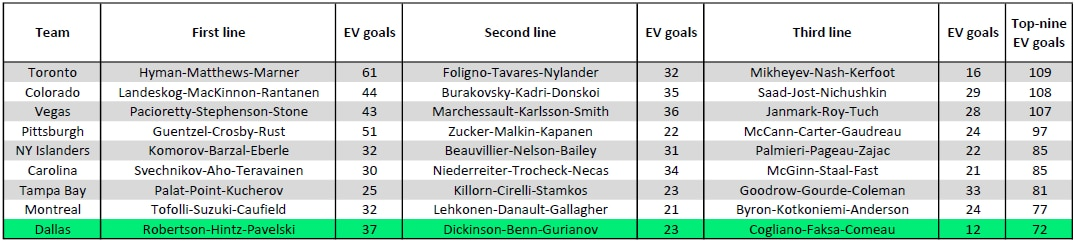 Here is how the Stars' top three lines stacked up with the league's best teams last season in terms of even-strength goal scoring.