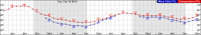 This graph shows hourly temperatures in the forecast for Dallas-Fort Worth from Friday morning through Sunday morning.