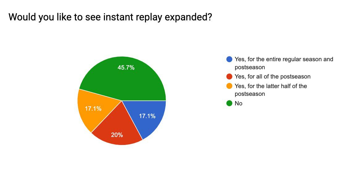 Coaches survey on instant replay (4).