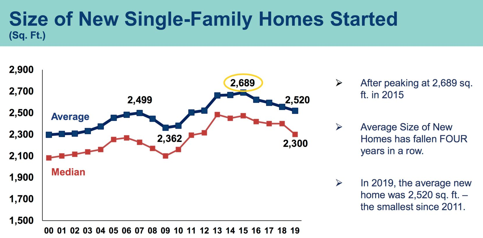 Nationwide average new home sizes have fallen for four straight years.