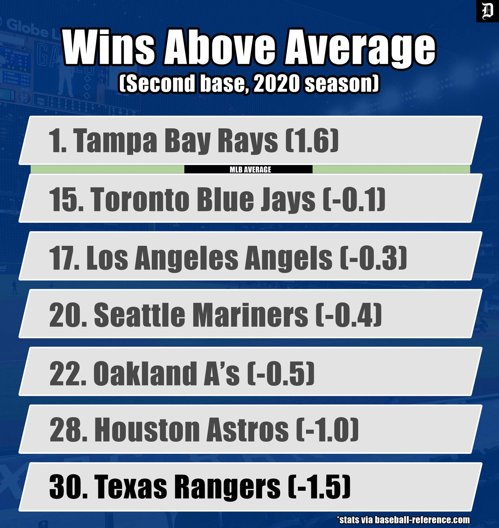 MLB Wins Above Average for the 2020 season.