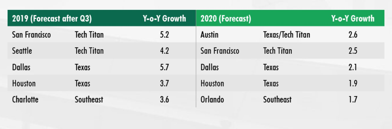 Dallas had the largest percentage of office growth in the country in 2019.