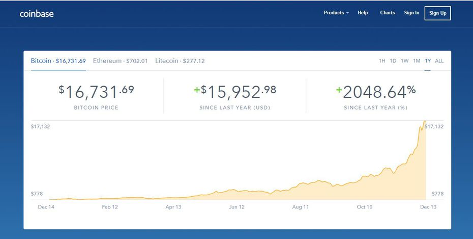 The price of bitcoin has had a meteoric rise over the past month.