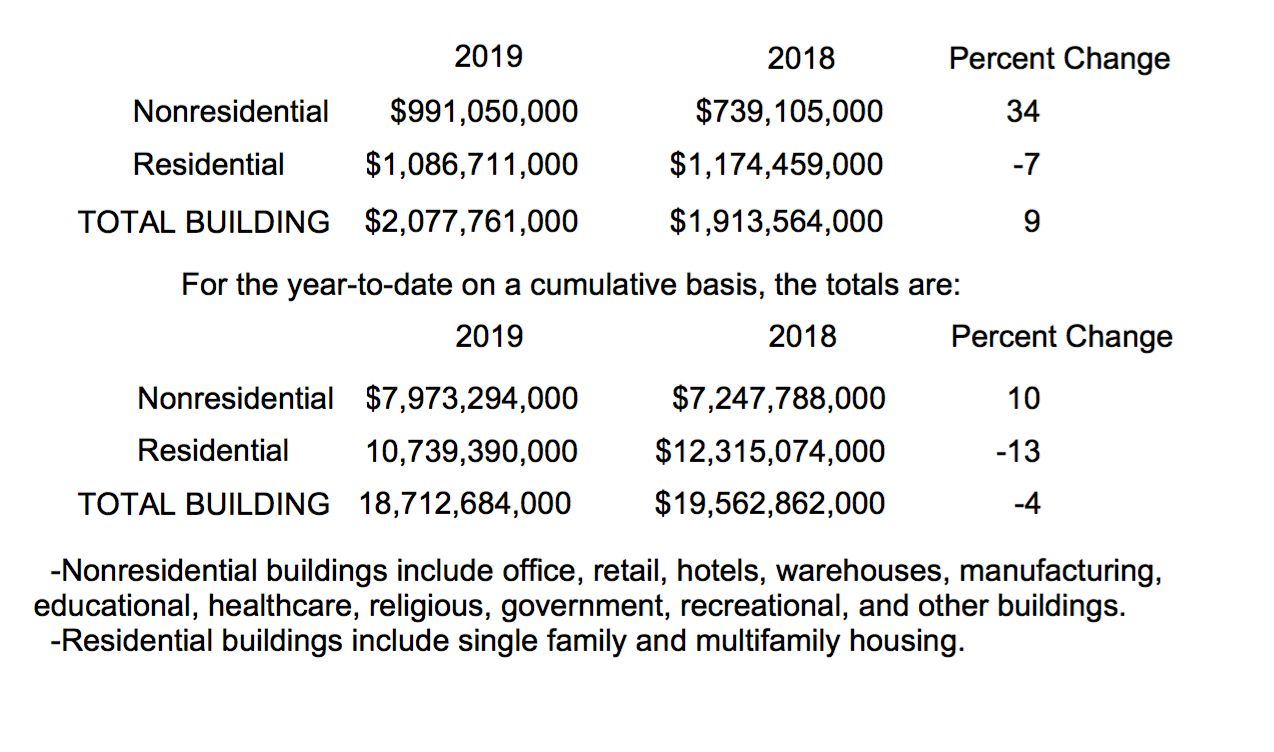 Total construction starts are still down this year.
