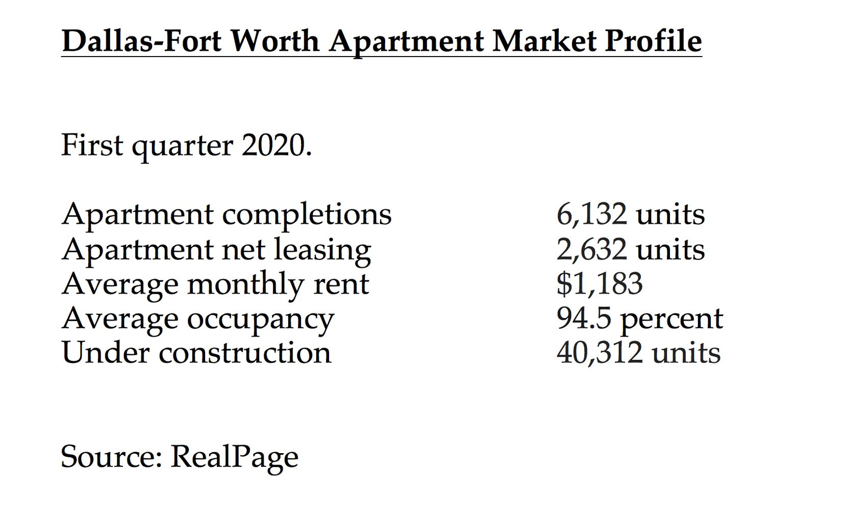 D-FW still led the country in apartment building in the first quater.
