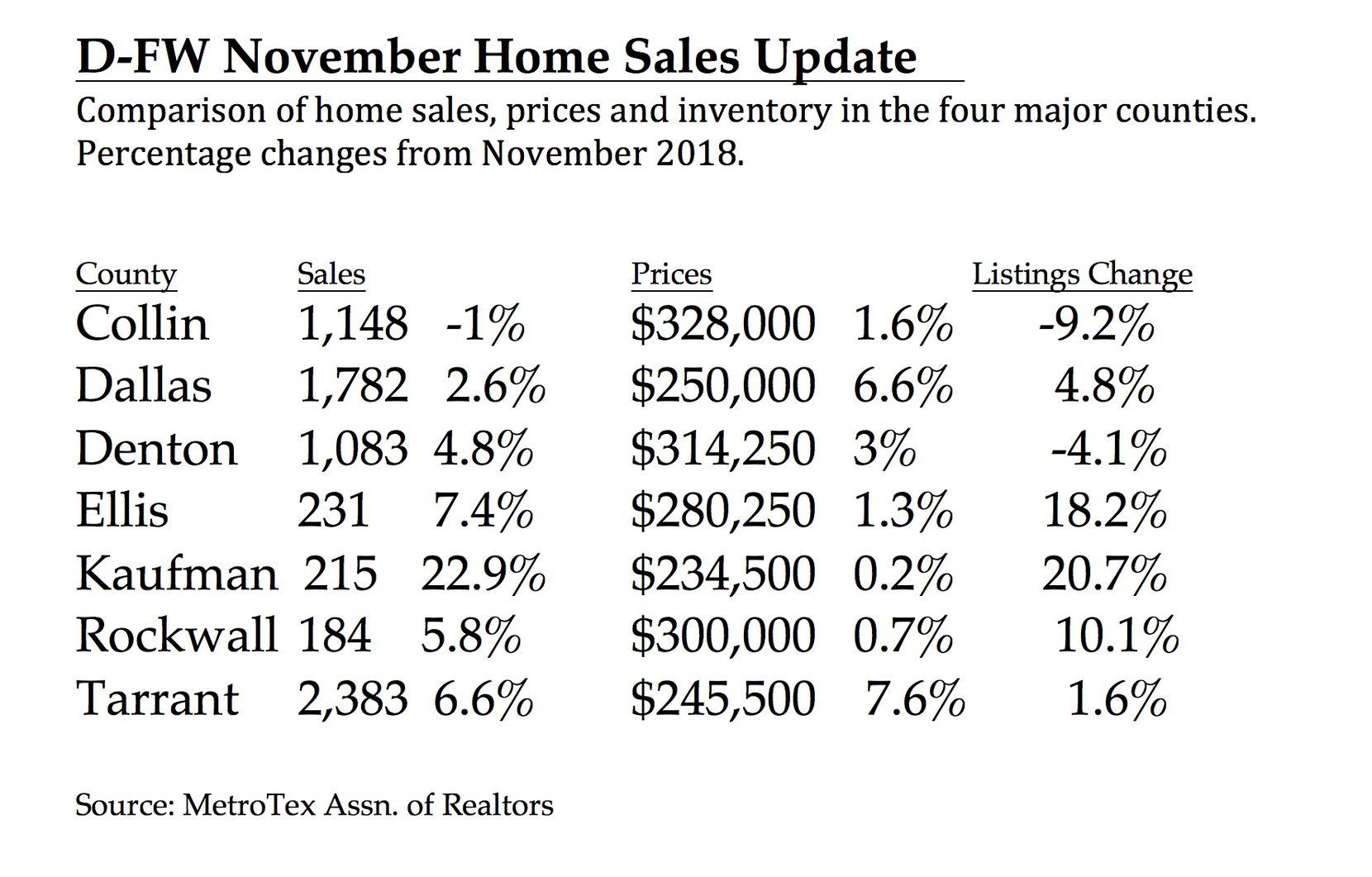 Collin County sales were down 1%.