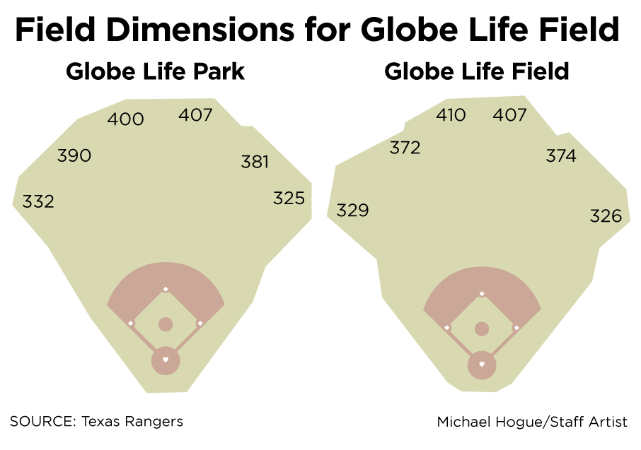 New dimensions vs. old dimensions for the Rangers.