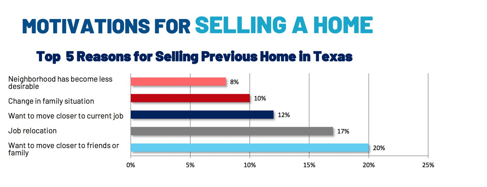Job relocations are a big motivation for sellers.