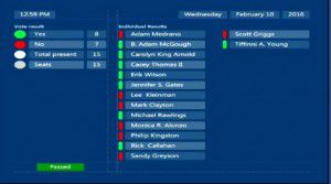 Here's how the council voted on the ban two weeks ago.