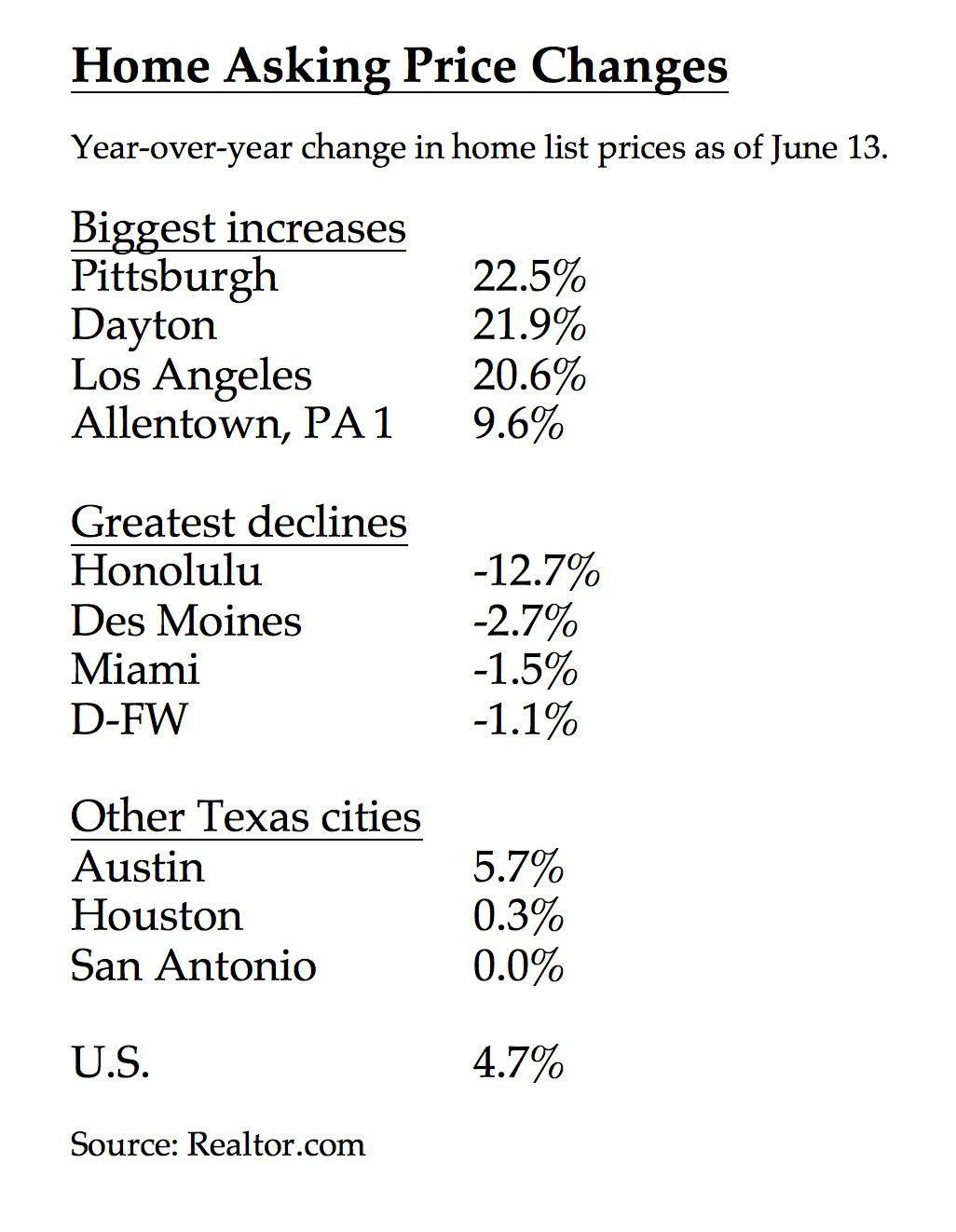 D-FW is one of the few markets with lower asking prices.
