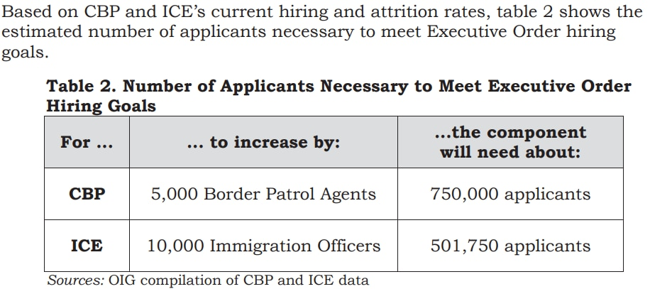 From Office of Inspector General, Department of Homeland Security, report on hiring challenges.https://www.oig.dhs.gov/sites/default/files/assets/2017/OIG-17-98-SR-Jul17.pdf