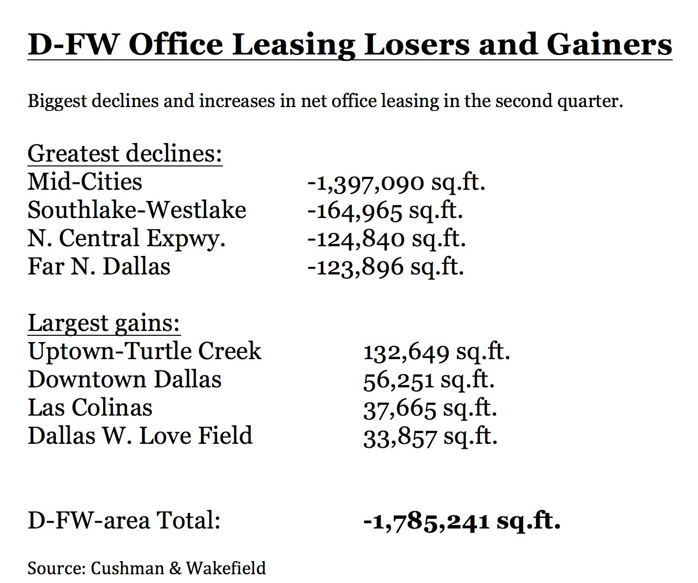 Total office leasing in North Texas is down almost 2 million square feet this year.