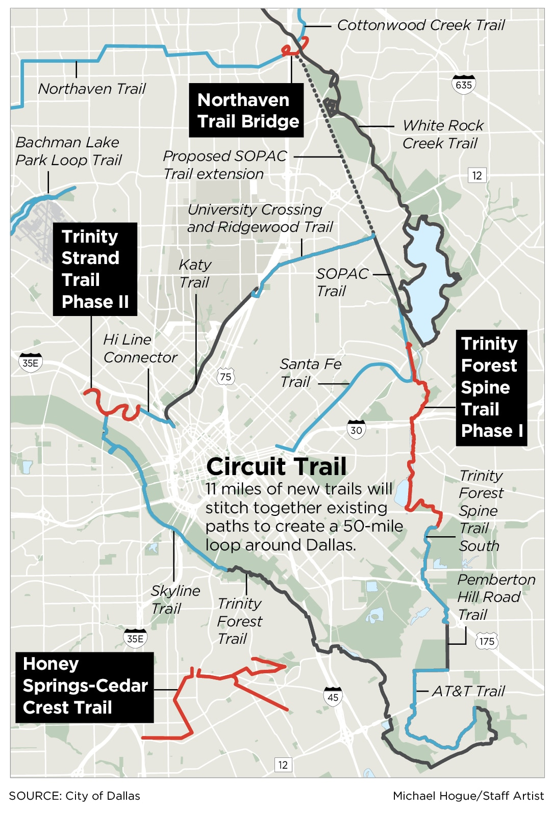 New trails for walkers and bicyclists are in the works to connect Dallas.