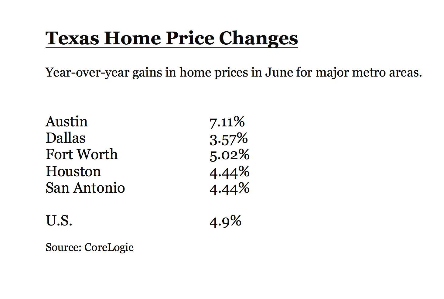 Austin had one of the largest home price gains in the U.S.