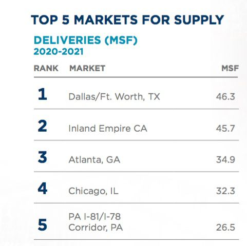 D-FW is forecast to the be top warehouse building market.