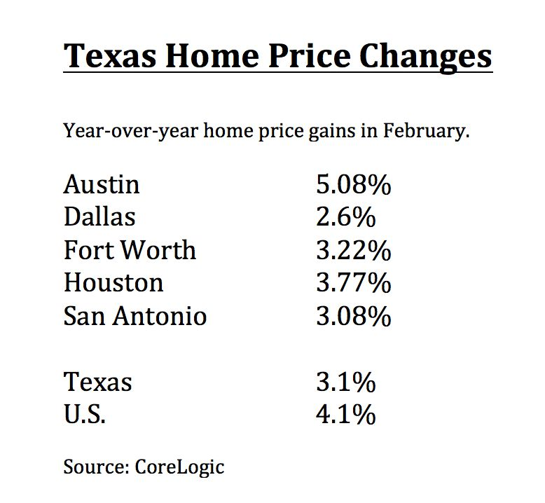Austin had the biggest home price gains.
