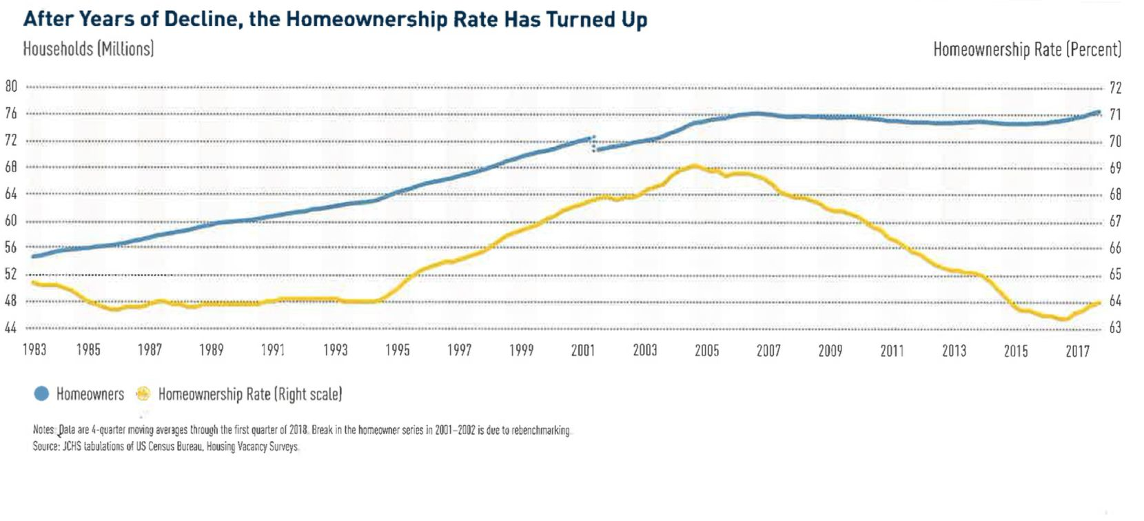 Homeownership rates across the country are rising for the first time since the recession.