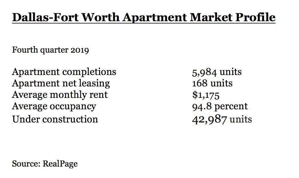Apartment rents are at a record level.