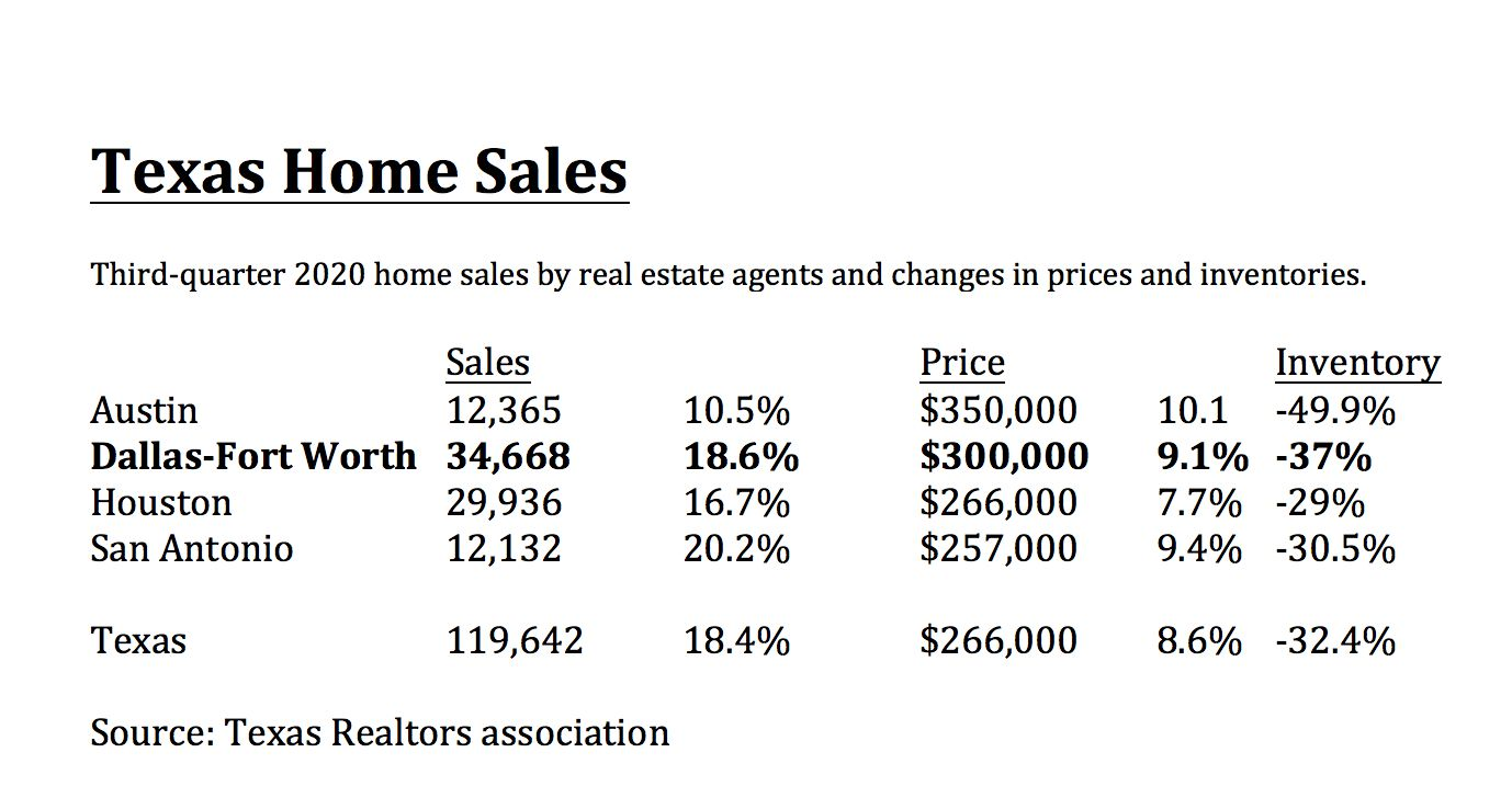 D-FW had the most sales among major Texas metro areas.