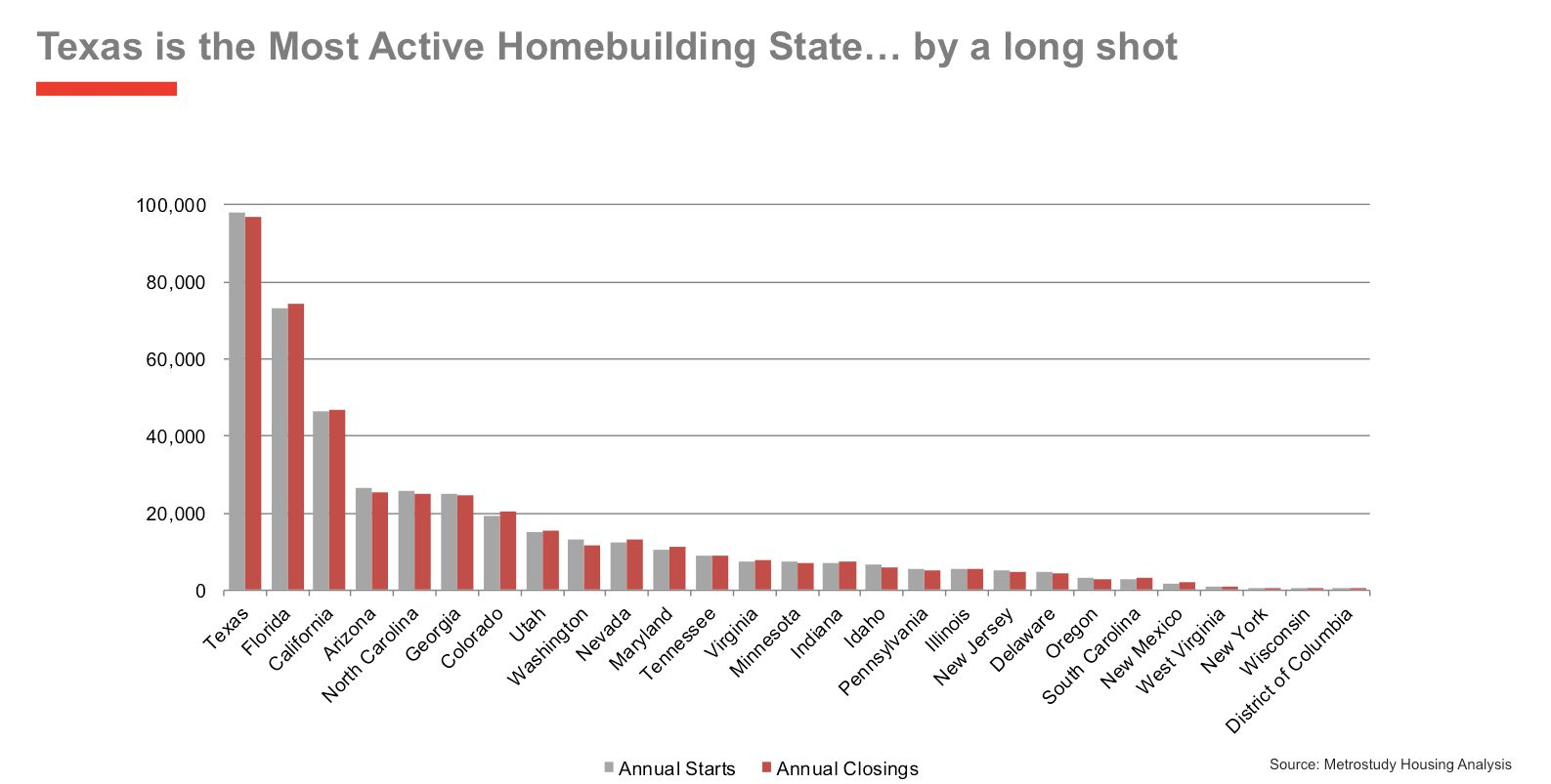 Texas was the top state for homebuilding last year.