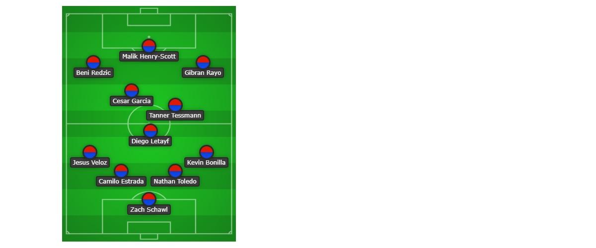 FC Dallas U19 starting XI vs Houston Dynamo. (9-1-19)