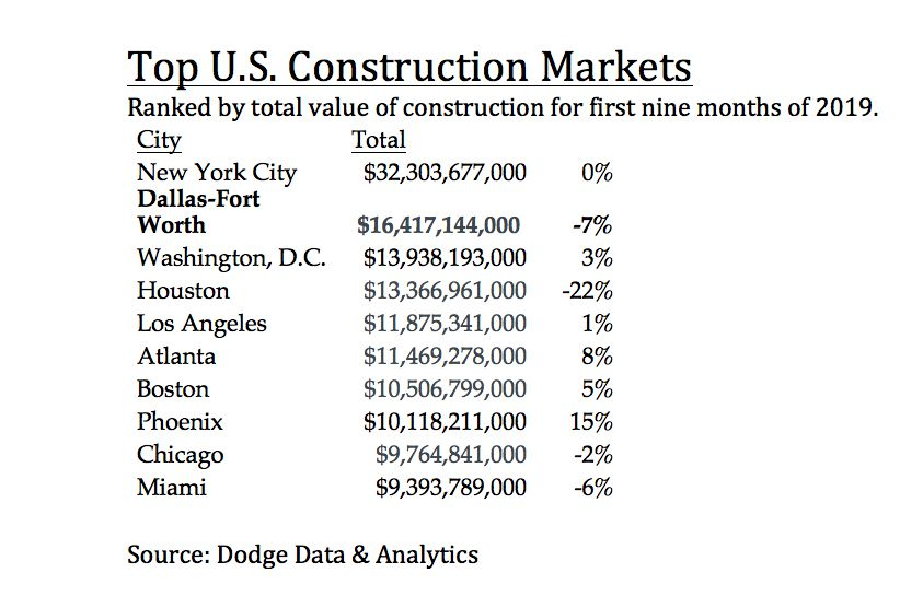 D-FW ranks second for building starts.