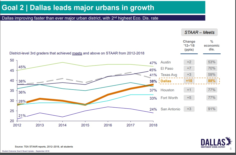 """Dallas ISD has shown larger gains in the rate of students scoring at the """"meets grade level"""" on third grade STAAR tests than other urban districts in Texas."""