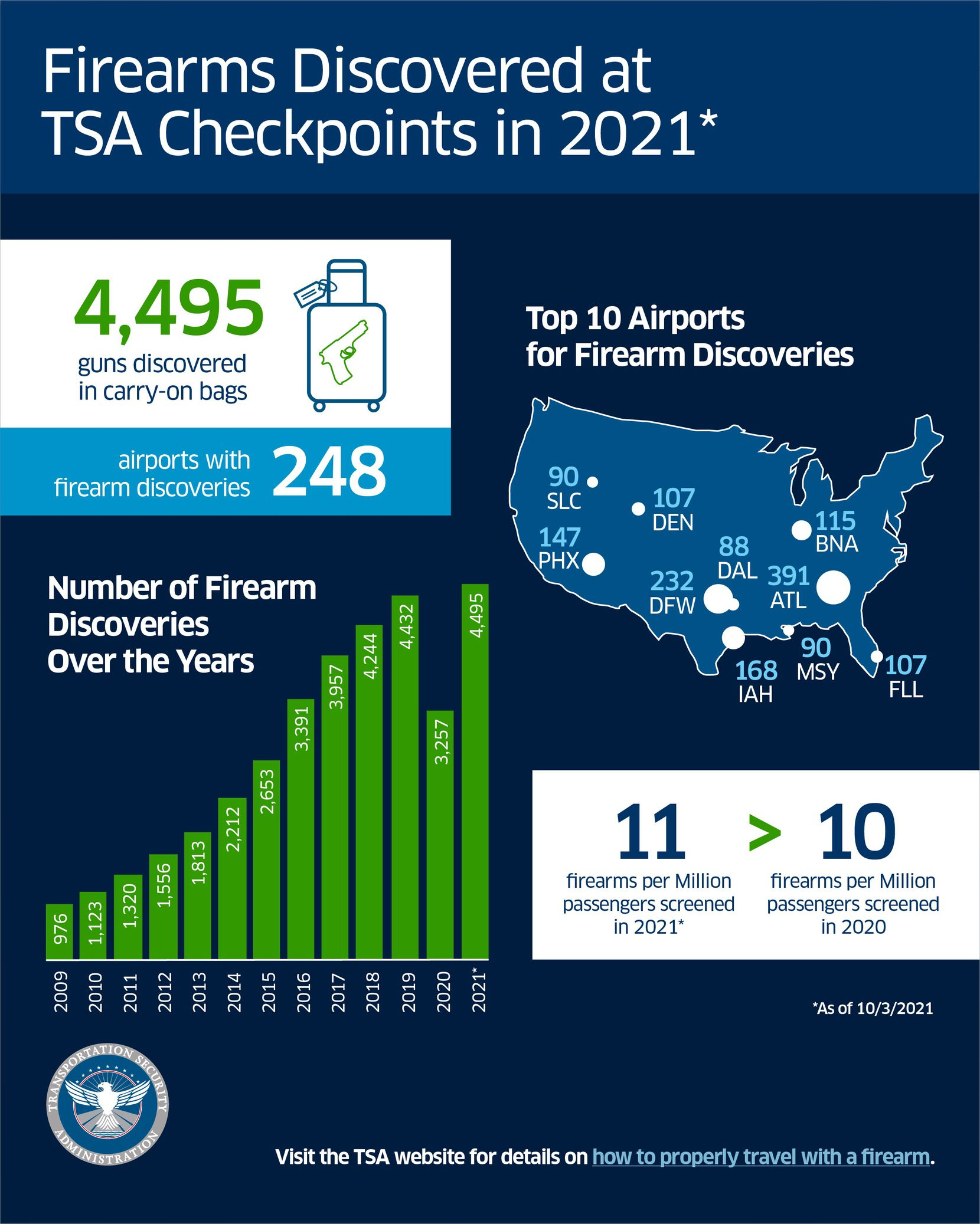 DFW International Airport ranks second in the number of confiscated firearms this year.
